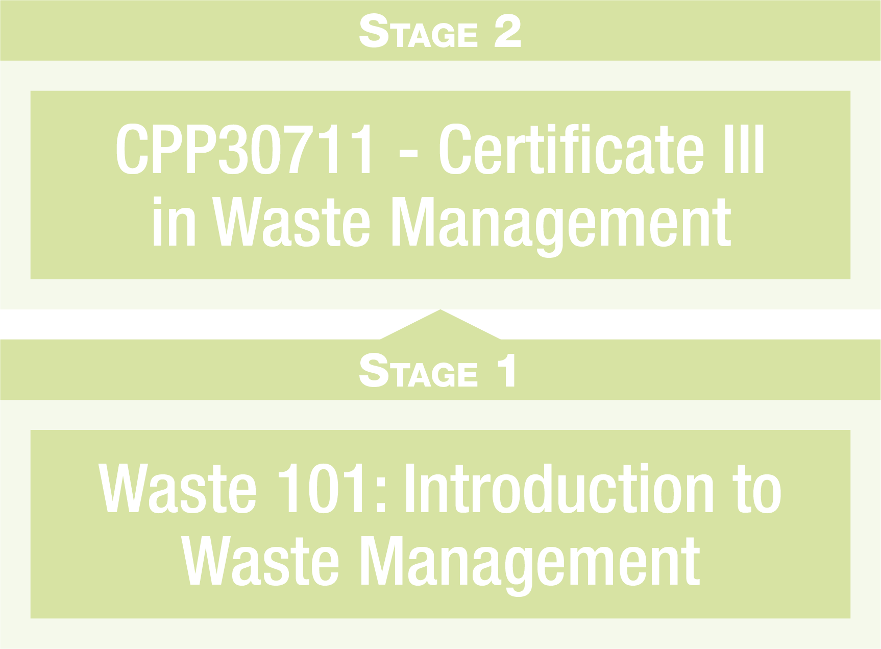 Waste Management Pathway