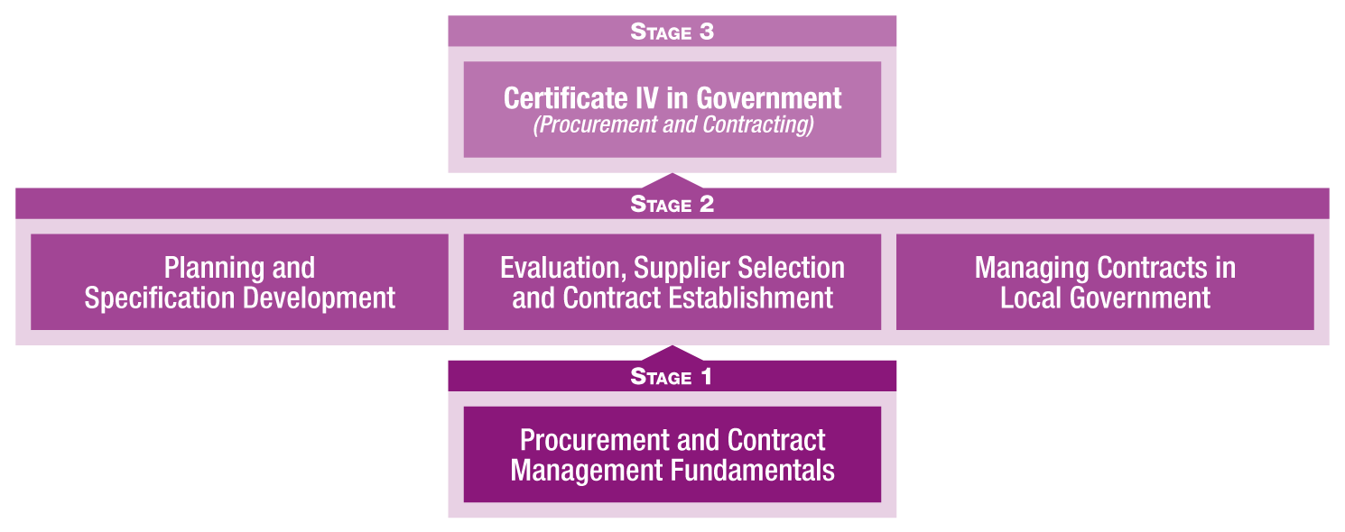 Procurement and Contract Management Learning and Development Pathway