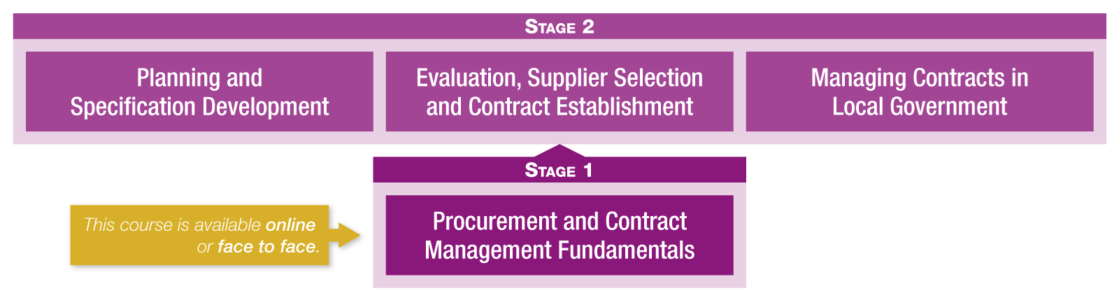 Procurement Learning and Development Pathway